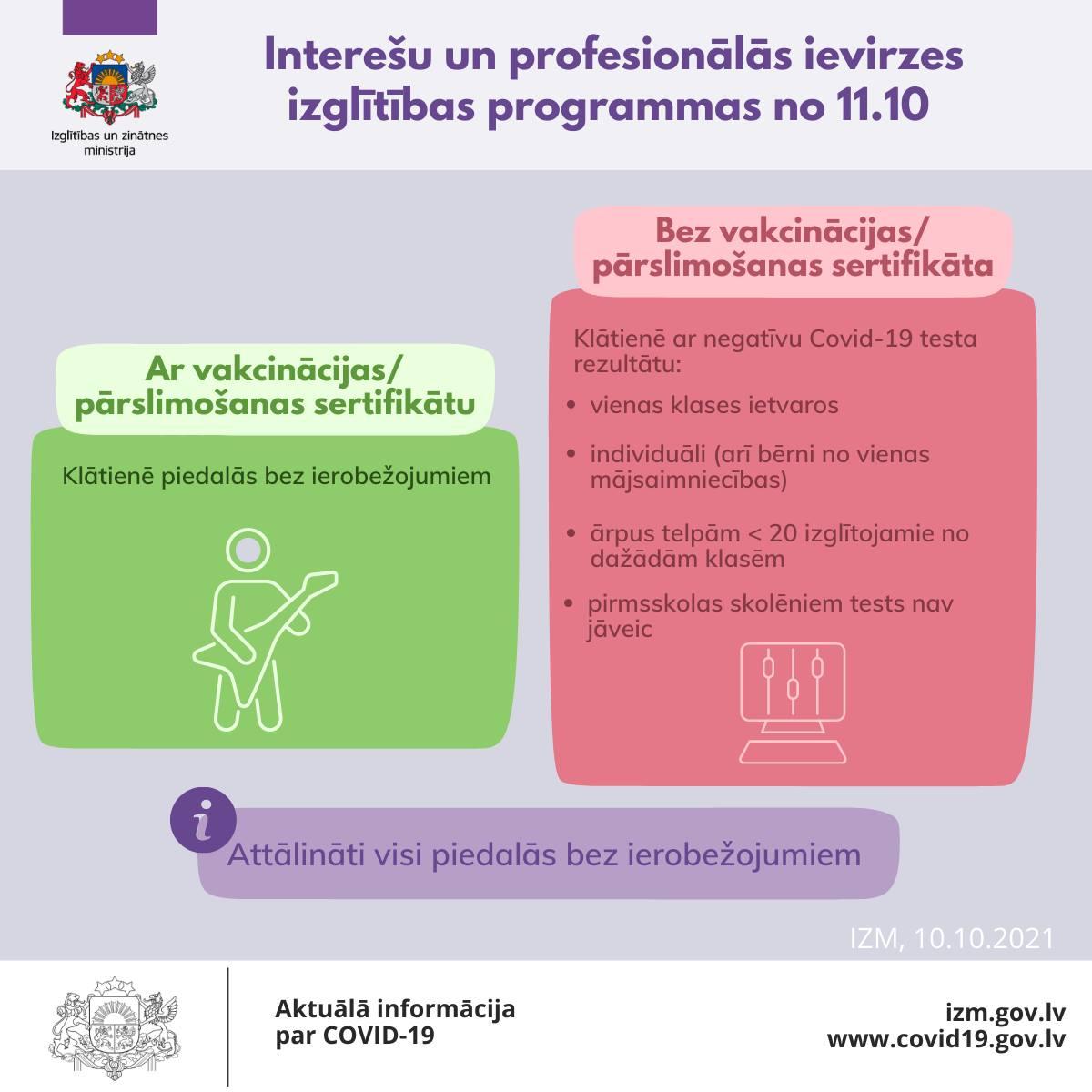 Ierobežojumi interešu izglītība